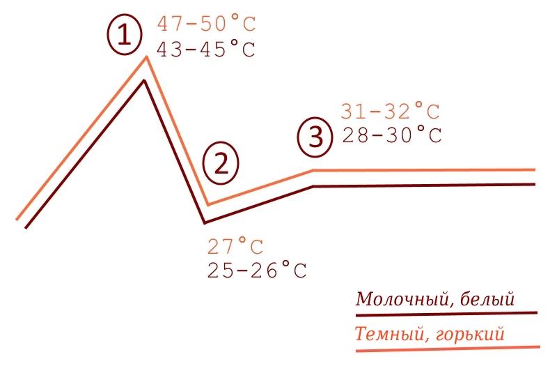 График темперирования шоколада